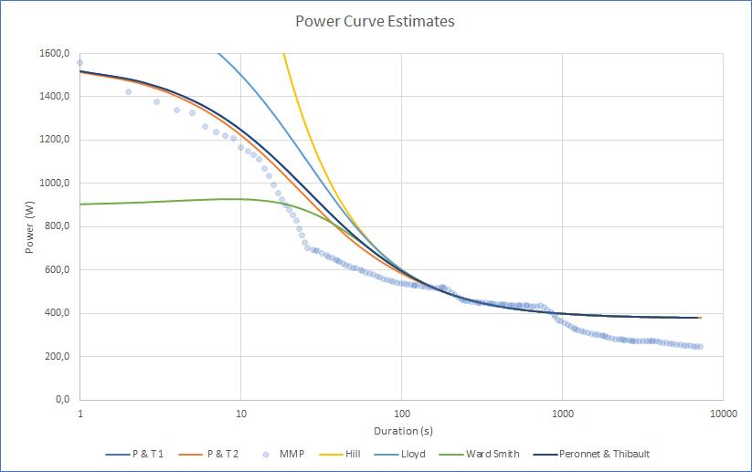 stima curva potenza durata