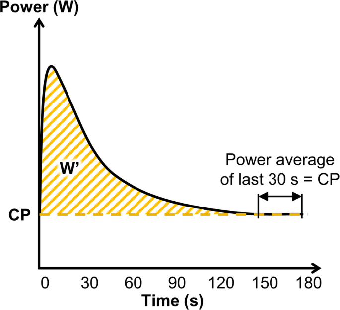 McClave SA, LeBlanc M, Hawkins SA. Sustainability of critical power determined by a 3-minute all-out test in elite cyclists. J Strength Cond Res. 2011;25(11):3093-3098.